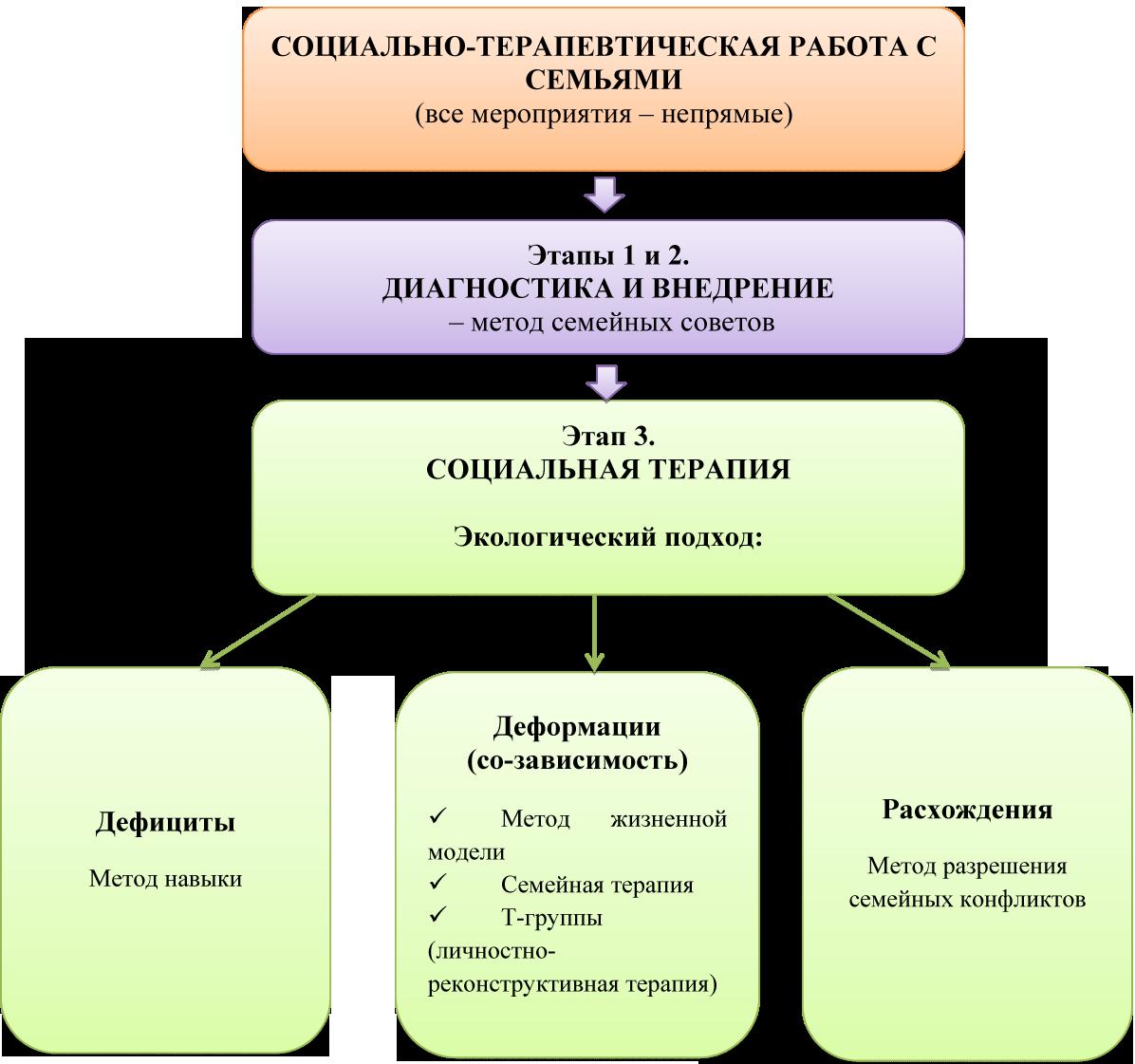 Направления и формы профилактической работы.
